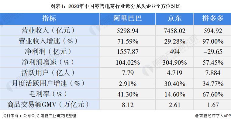 图表1:2020年中国零售电商行业部分龙头企业全方位对比
