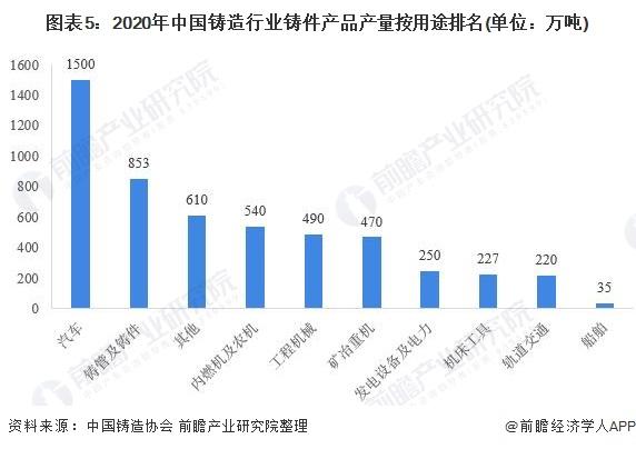 图表5:2020年中国铸造行业铸件产品产量按用途排名(单位:万吨)