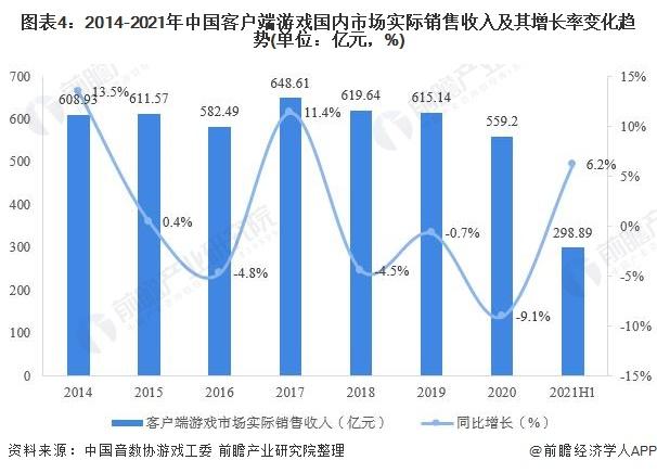 图表4:2014-2021年中国客户端游戏国内市场实际销售收入及其增长率变化趋势(单位:亿元,%)
