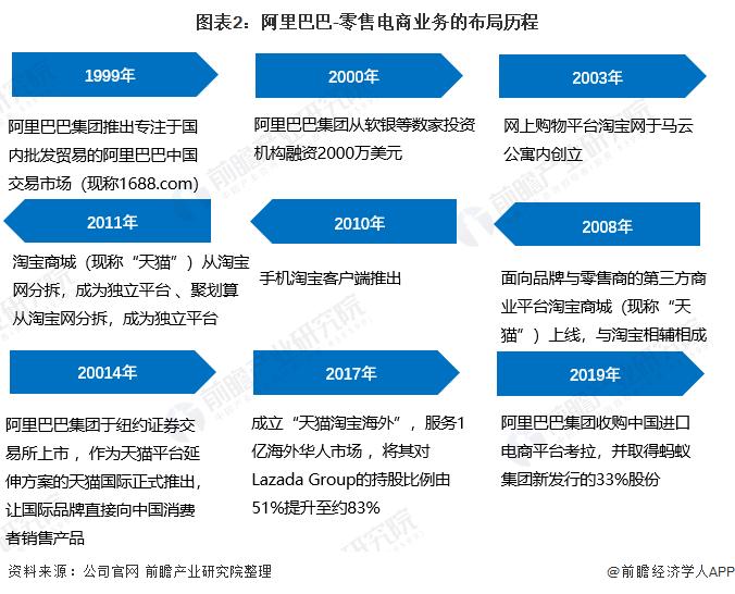 图表2:阿里巴巴-零售电商业务的布局历程