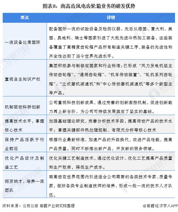 圖表8:南高齒風電齒輪箱業務的研發優勢