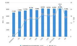 2021年1-5月中国橡胶制品行业产量规模及<em>出口</em><em>市场</em>分析 橡胶轮胎产量将近3.8亿条