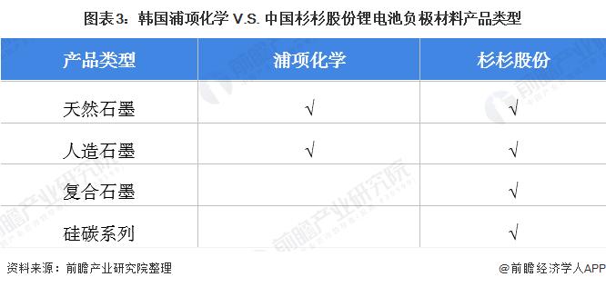 图表3:韩国浦项化学 V.S. 中国杉杉股份锂电池负极材料产品类型