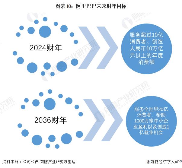 图表10:阿里巴巴未来财年目标