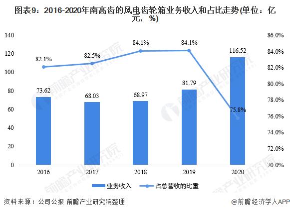 圖表9:2016-2020年南高齒的風電齒輪箱業務收入和占比走勢(單位:億元,%)