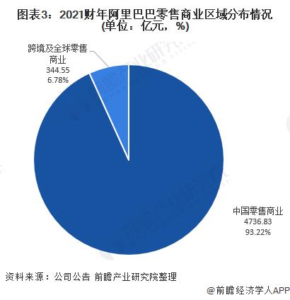 图表3:2021财年阿里巴巴零售商业区域分布情况(单位:亿元,%)