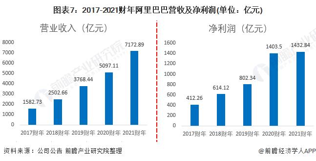 图表7:2017-2021财年阿里巴巴营收及净利润(单位:亿元)