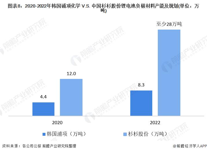 图表8:2020-2022年韩国浦项化学 V.S. 中国杉杉股份锂电池负极材料产能及规划(单位:万吨)