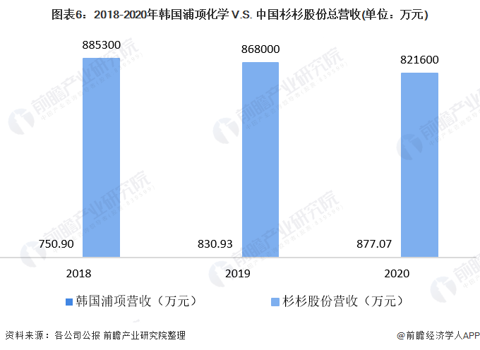 图表6:2018-2020年韩国浦项化学 V.S. 中国杉杉股份总营收(单位:万元)