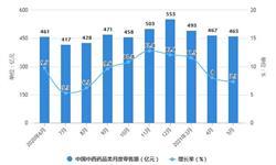 2021年1-5月中国中成药行业产量规模及<em>出口</em><em>市场</em>分析 1-5月中成药产量突破90万吨