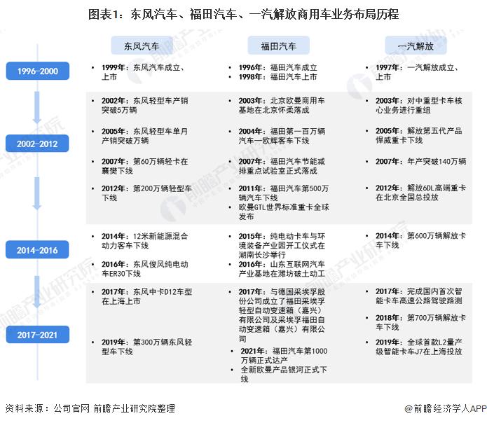 图表1:东风汽车、福田汽车、一汽解放商用车业务布局历程