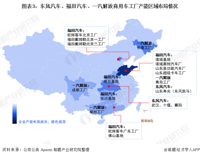 图表3:东风汽车、福田汽车、一汽解放商用车工厂产能区域布局情况