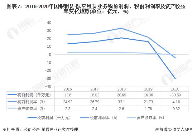 图表7:2016-2020年国银租赁-航空租赁业务税前利润、税前利润率及资产收益率变化趋势(单位:亿元,%)