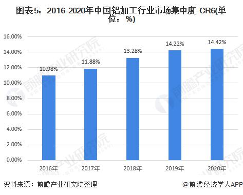 图表5:2016-2020年中国铝加工行业市场集中度-CR6(单位:%)