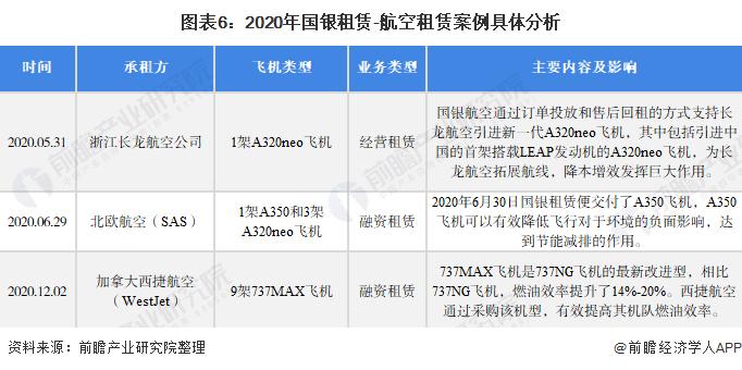图表6:2020年国银租赁-航空租赁案例具体分析