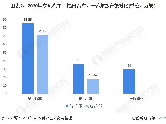 图表2:2020年东风汽车、福田汽车、一汽解放产能对比(单位:万辆)