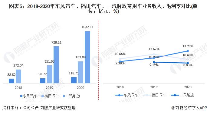 图表5:2018-2020年东风汽车、福田汽车、一汽解放商用车业务收入、毛利率对比(单位:亿元,%)