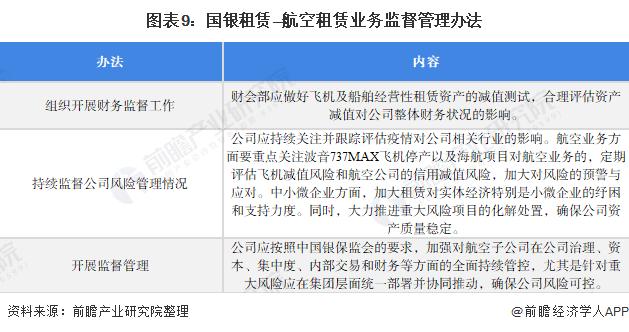 图表9:国银租赁—航空租赁业务监督管理办法