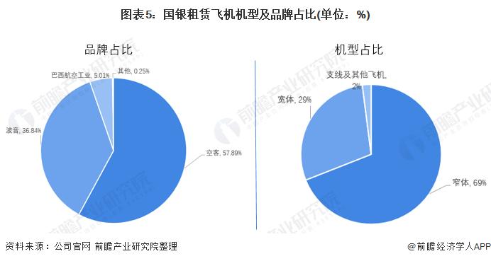 图表5:国银租赁飞机机型及品牌占比(单位:%)