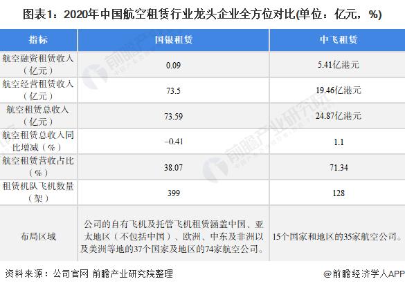 图表1:2020年中国航空租赁行业龙头企业全方位对比(单位:亿元,%)