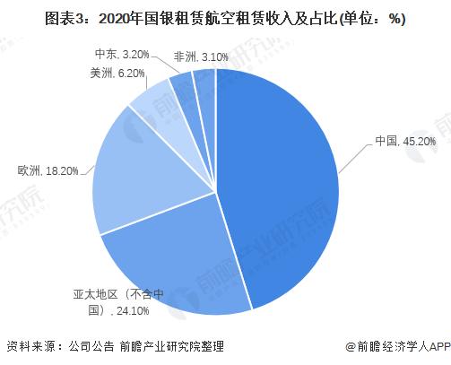 图表3:2020年国银租赁航空租赁收入及占比(单位:%)