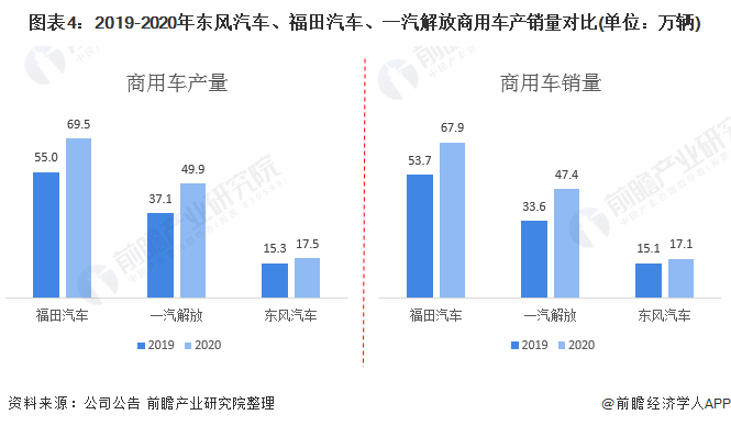 图表4:2019-2020年东风汽车、福田汽车、一汽解放商用车产销量对比(单位:万辆)