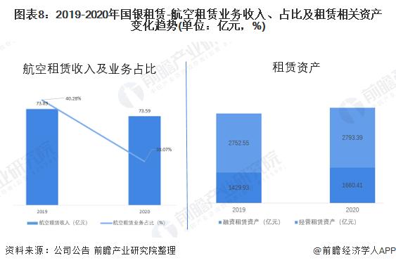 图表8:2019-2020年国银租赁-航空租赁业务收入、占比及租赁相关资产变化趋势(单位:亿元,%)