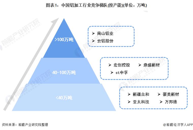 图表1:中国铝加工行业竞争梯队(按产能)(单位:万吨)