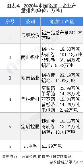 图表4:2020年中国铝加工企业产量排名(单位:万吨)