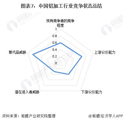 图表7:中国铝加工行业竞争状态总结