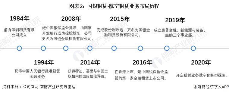 图表2:国银租赁-航空租赁业务布局历程