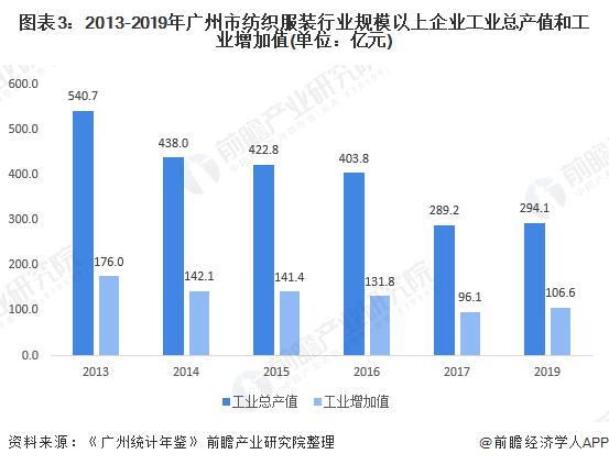 图表3:2013-2019年广州市纺织服装行业规模以上企业工业总产值和工业增加值(单位:亿元)
