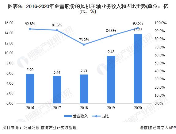 图表9:2016-2020年金雷股份的风机主轴业务收入和占比走势(单位:亿元,%)
