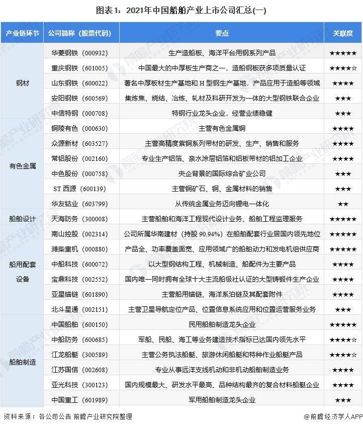 图表1:2021年中国船舶产业上市公司汇总(一)