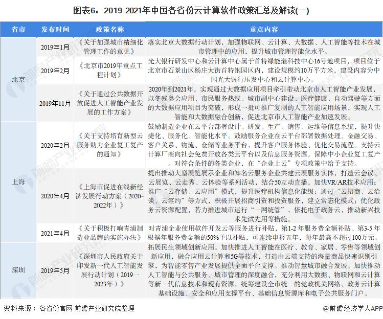 图表6:2019-2021年中国各省份云计算软件政策汇总及解读(一)