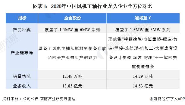 图表1:2020年中国风机主轴行业龙头企业全方位对比