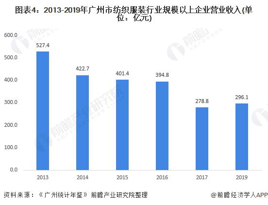 图表4:2013-2019年广州市纺织服装行业规模以上企业营业收入(单位:亿元)