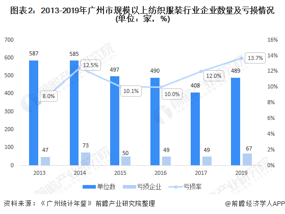 图表2:2013-2019年广州市规模以上纺织服装行业企业数量及亏损情况(单位:家,%)