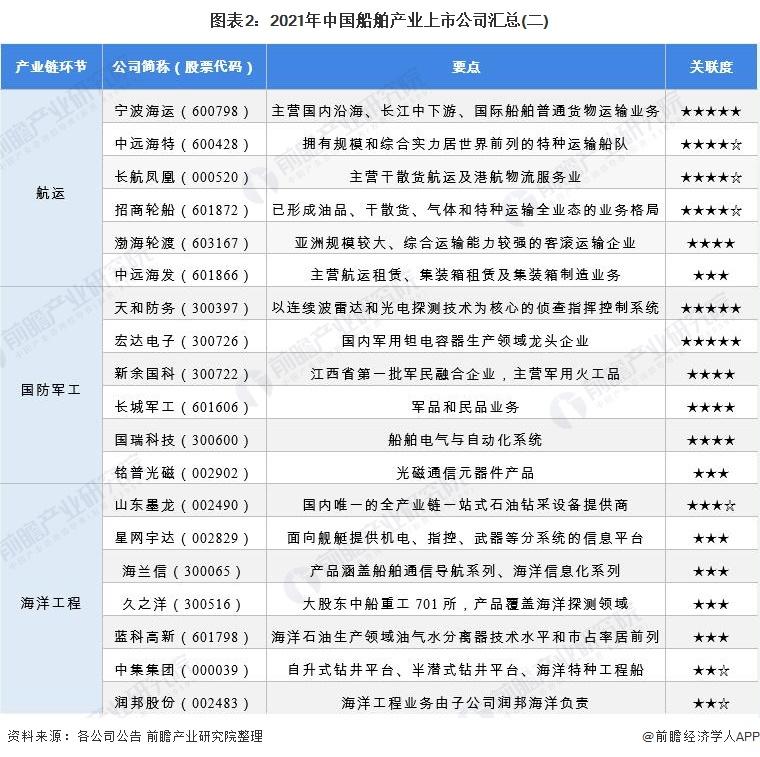图表2:2021年中国船舶产业上市公司汇总(二)
