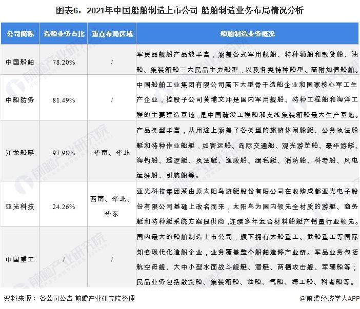 图表6:2021年中国船舶制造上市公司-船舶制造业务布局情况分析