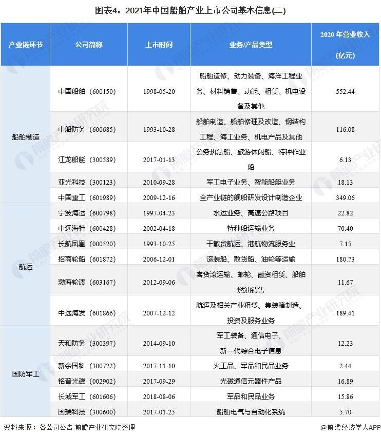 图表4:2021年中国船舶产业上市公司基本信息(二)