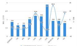 2021年1-5月中国<em>葡萄酒</em>行业产量规模及进口市场分析 1-5月<em>葡萄酒</em>产量超13万千升