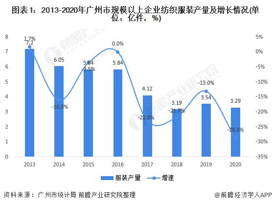 图表1:2013-2020年广州市规模以上企业纺织服装产量及增长情况(单位:亿件,%)