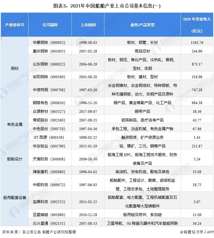 图表3:2021年中国船舶产业上市公司基本信息(一)