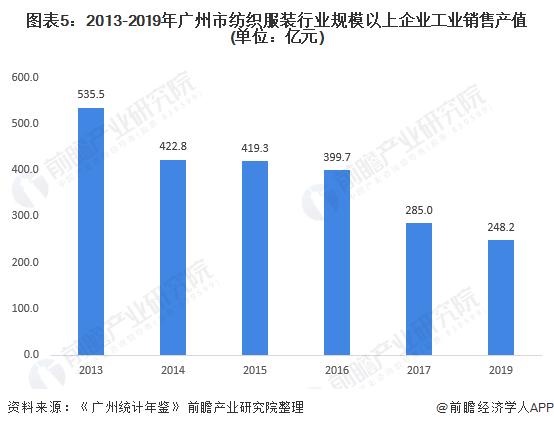 图表5:2013-2019年广州市纺织服装行业规模以上企业工业销售产值(单位:亿元)