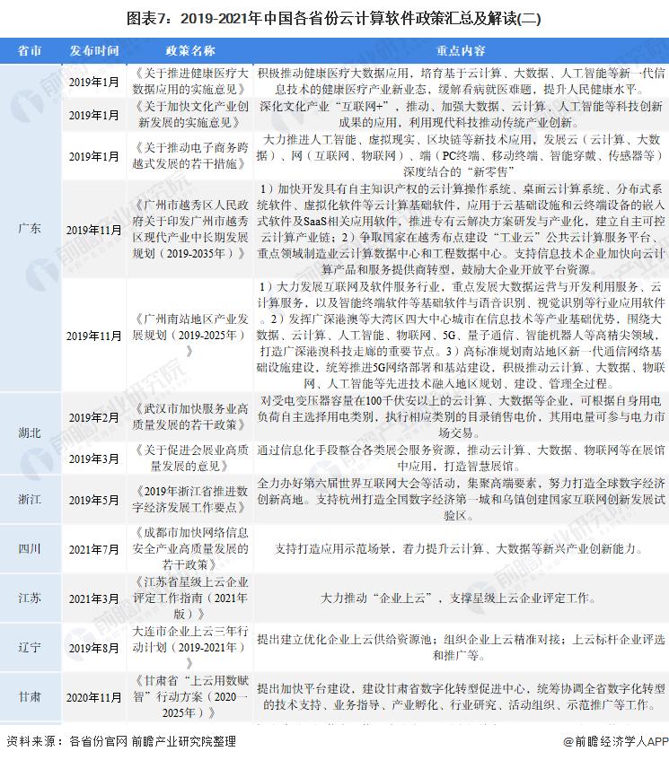 图表7:2019-2021年中国各省份云计算软件政策汇总及解读(二)