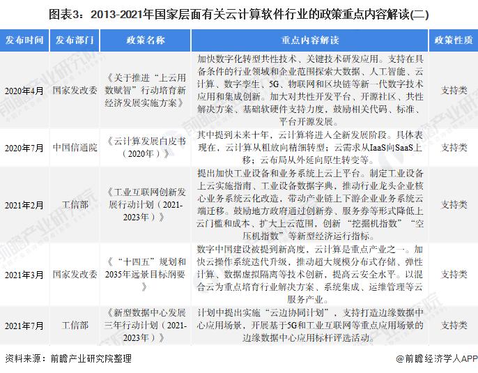 图表3:2013-2021年国家层面有关云计算软件行业的政策重点内容解读(二)