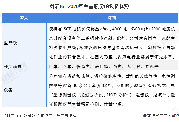 图表8:2020年金雷股份的设备优势