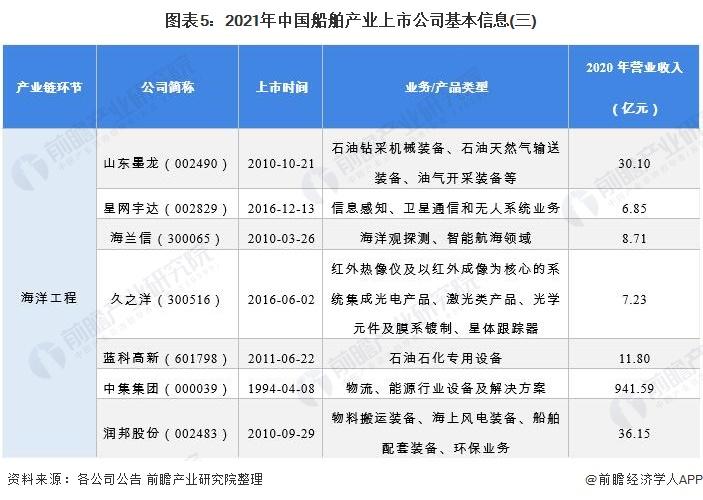 图表5:2021年中国船舶产业上市公司基本信息(三)