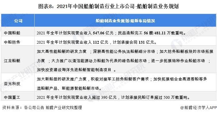 图表8:2021年中国船舶制造行业上市公司-船舶制造业务规划